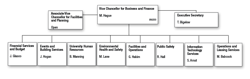 Vice Chancellor for Business and Finance | Standard Practice